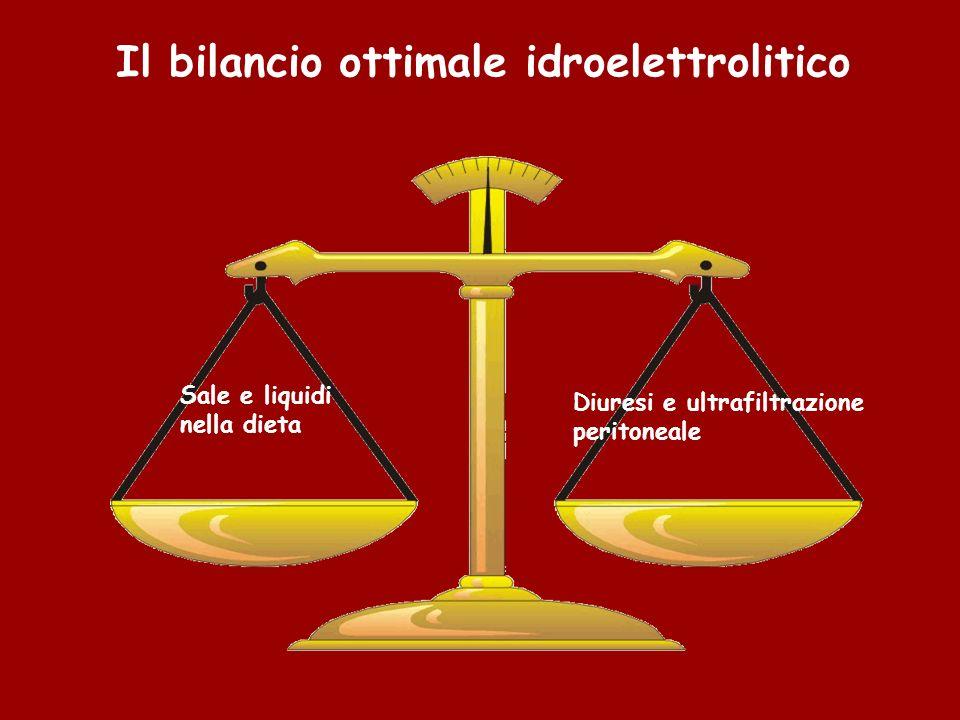 Il bilancio ottimale idroelettrolitico
