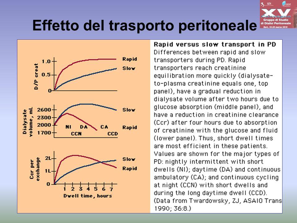 Effetto del trasporto peritoneale