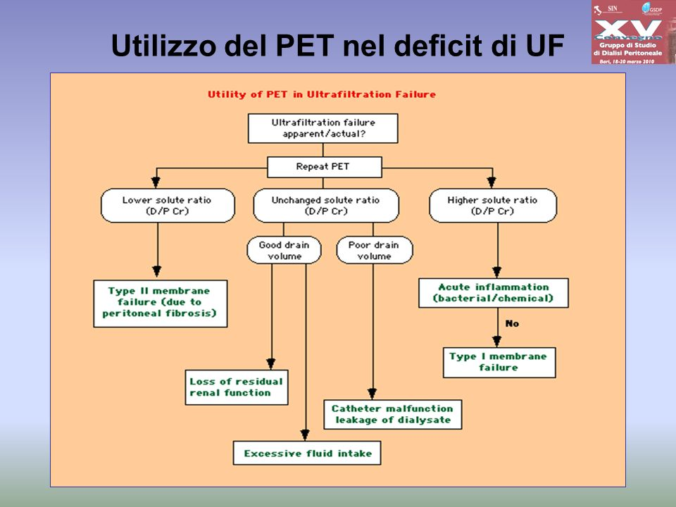Utilizzo del PET nel deficit di UF