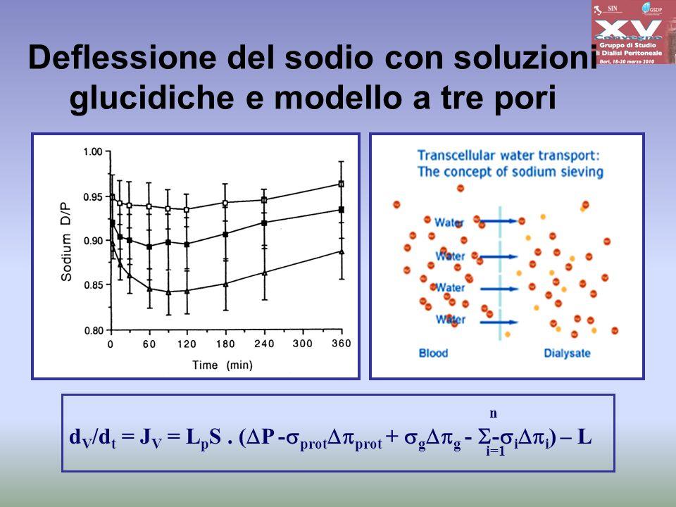 Deflessione del sodio con soluzioni glucidiche e modello a tre pori