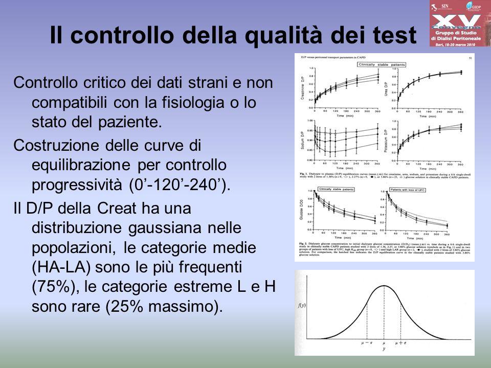 Il controllo della qualità dei test