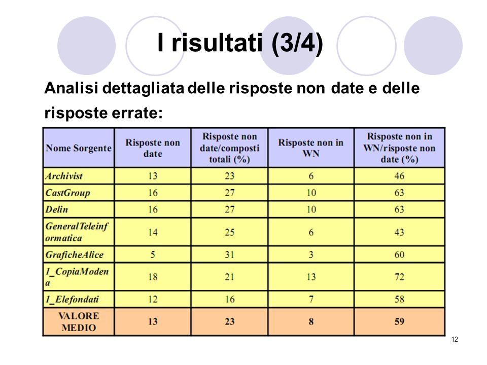 I risultati (3/4) Analisi dettagliata delle risposte non date e delle risposte errate: