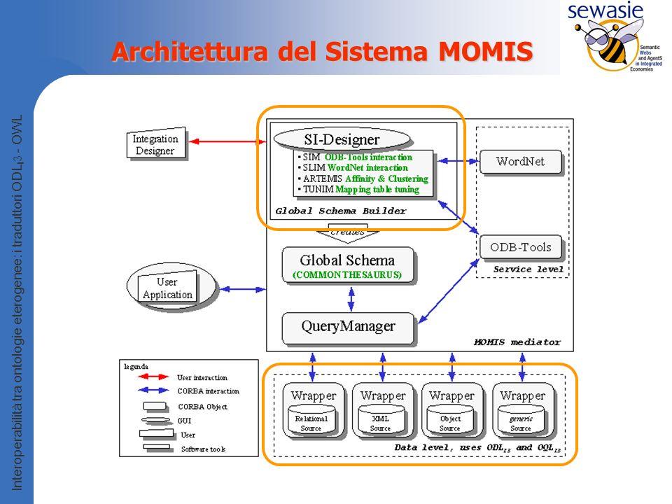 Architettura del Sistema MOMIS
