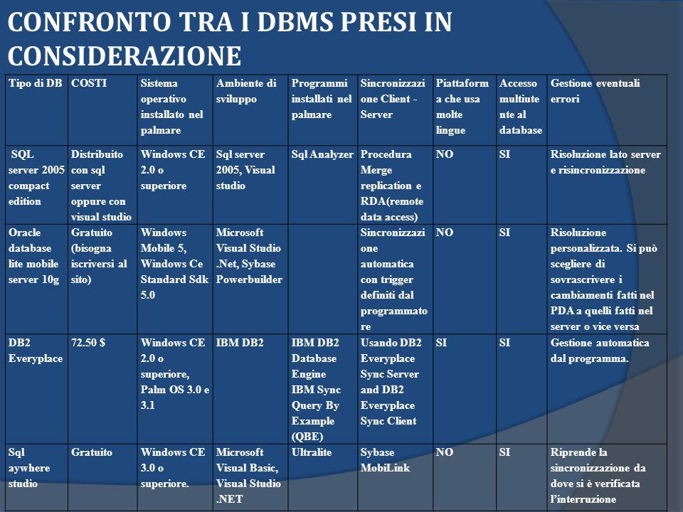 CONFRONTO TRA I DBMS PRESI IN CONSIDERAZIONE