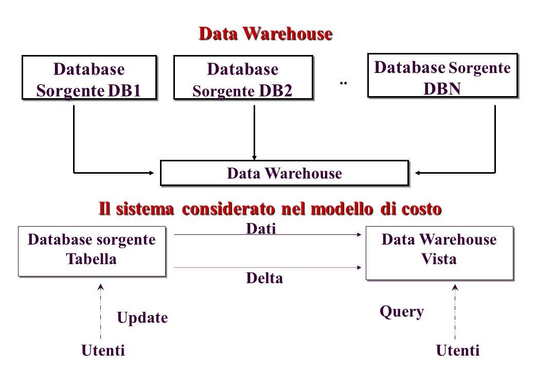 Il sistema considerato nel modello di costo