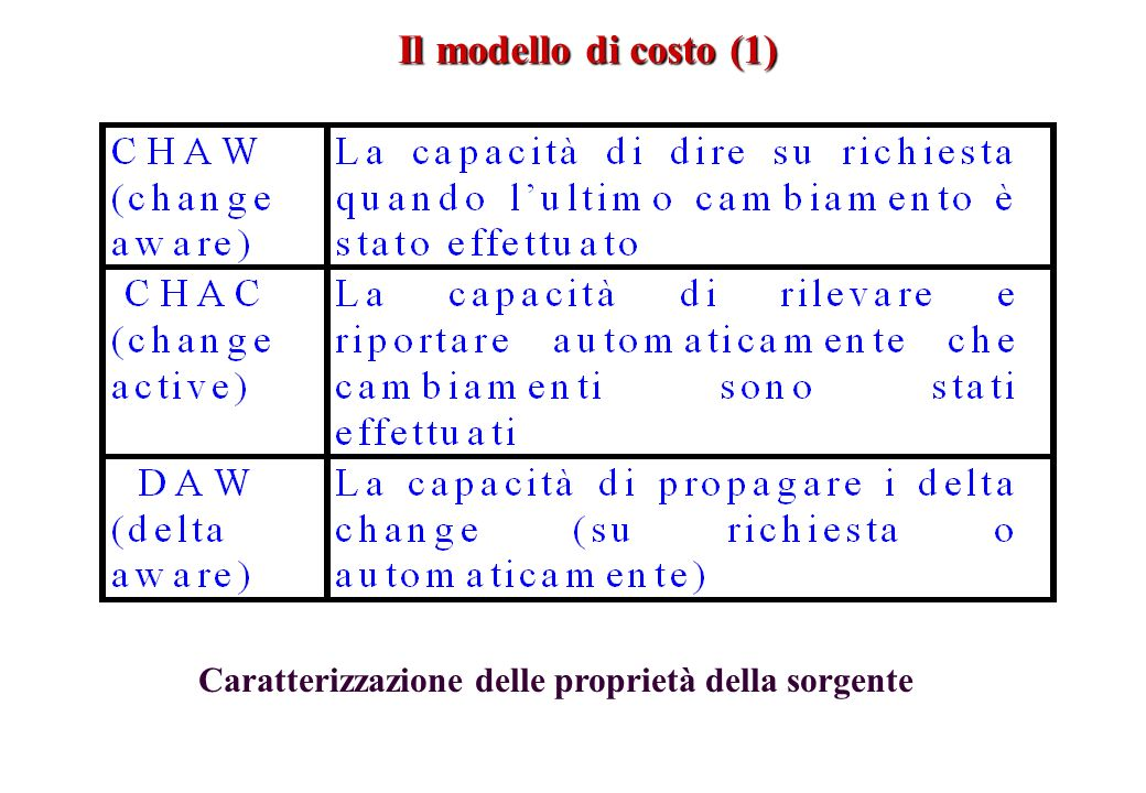 Il modello di costo (1) Caratterizzazione delle proprietà della sorgente