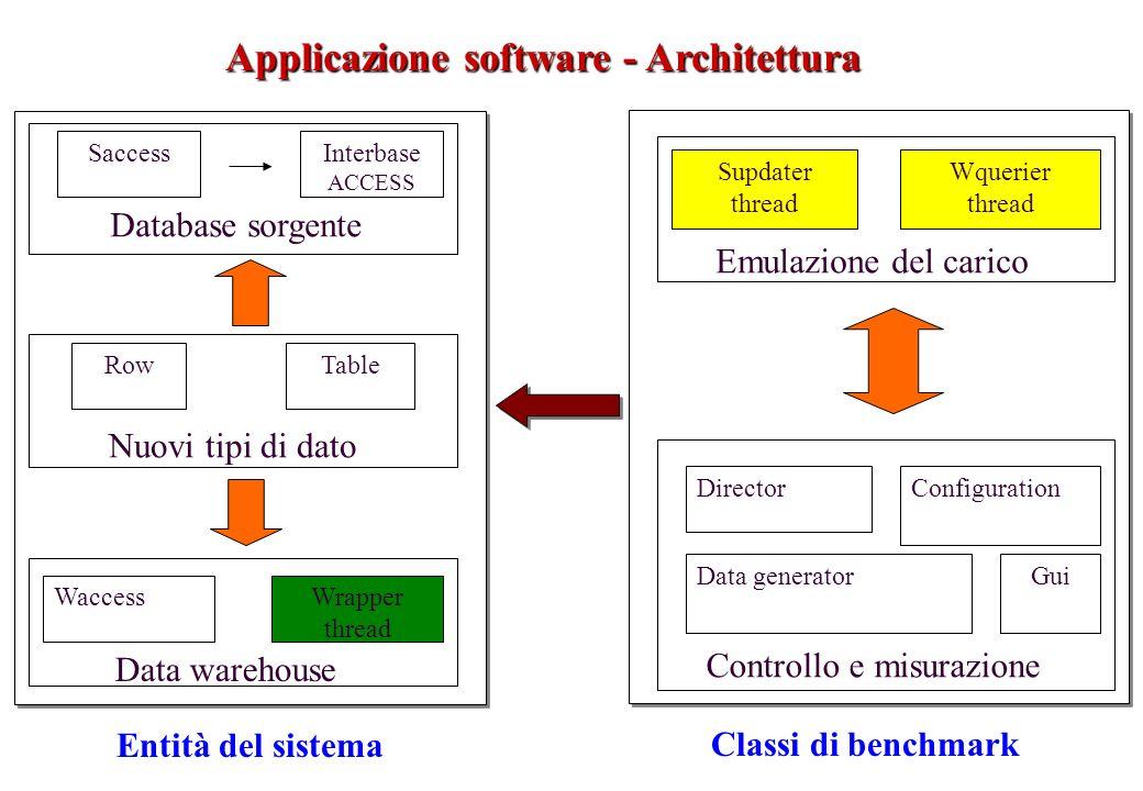 Applicazione software - Architettura