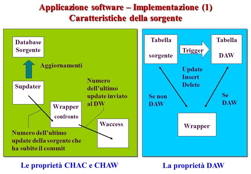 Applicazione software – Implementazione (1)