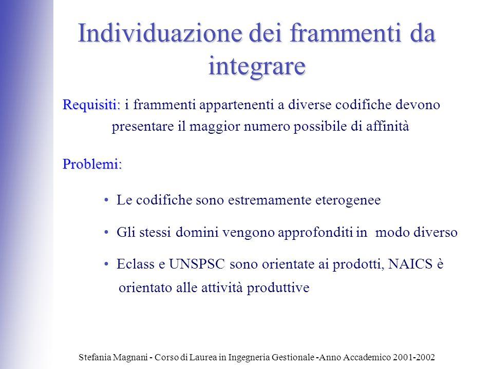 Individuazione dei frammenti da integrare