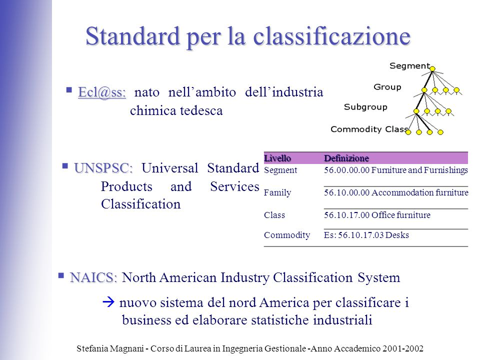 Standard per la classificazione