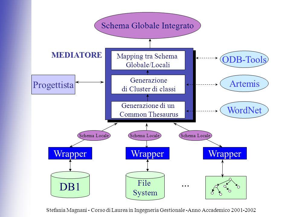 Schema Globale Integrato