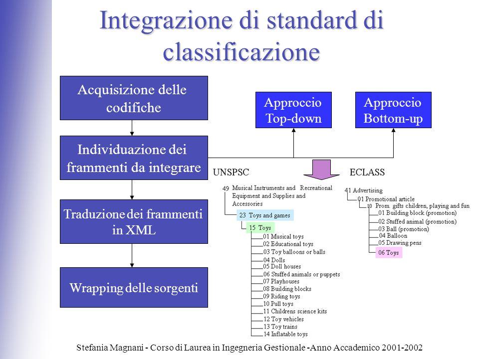Integrazione di standard di classificazione