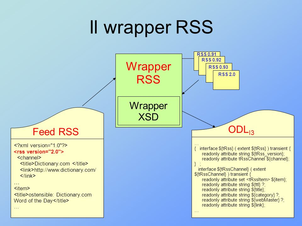 Il wrapper RSS Wrapper RSS Wrapper XSD ODLI3 Feed RSS …