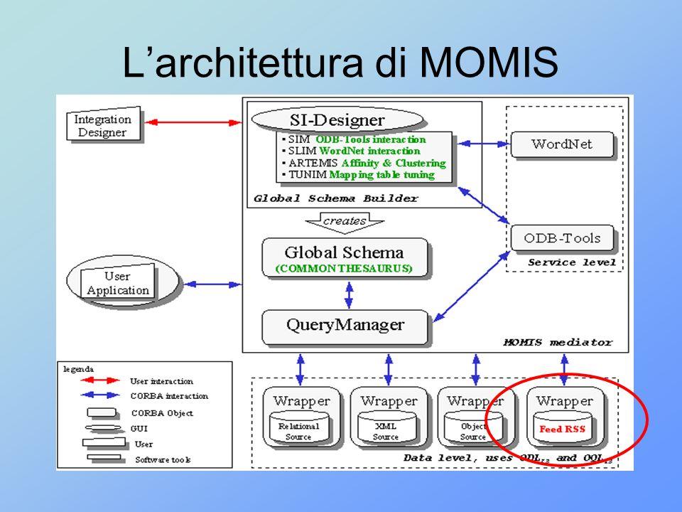 L'architettura di MOMIS