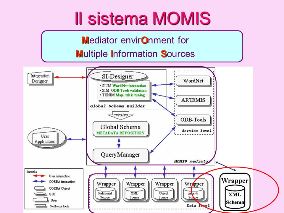 Il sistema MOMIS Mediator envirOnment for Multiple Information Sources
