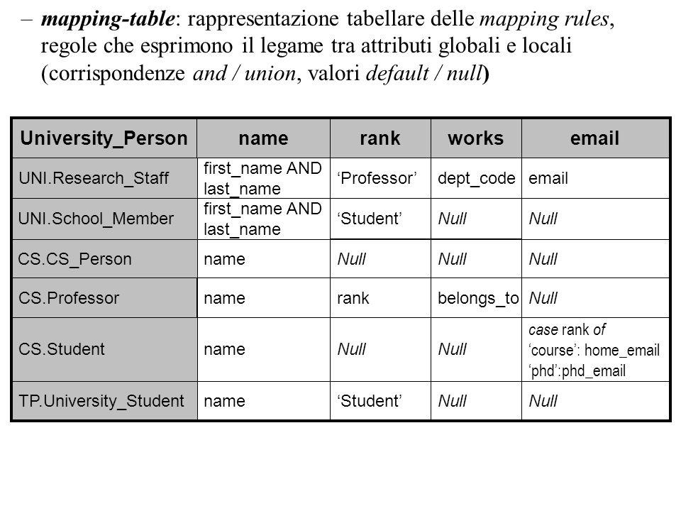 mapping-table: rappresentazione tabellare delle mapping rules, regole che esprimono il legame tra attributi globali e locali (corrispondenze and / union, valori default / null)