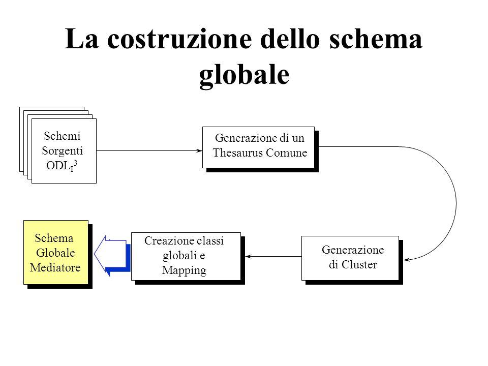 La costruzione dello schema globale