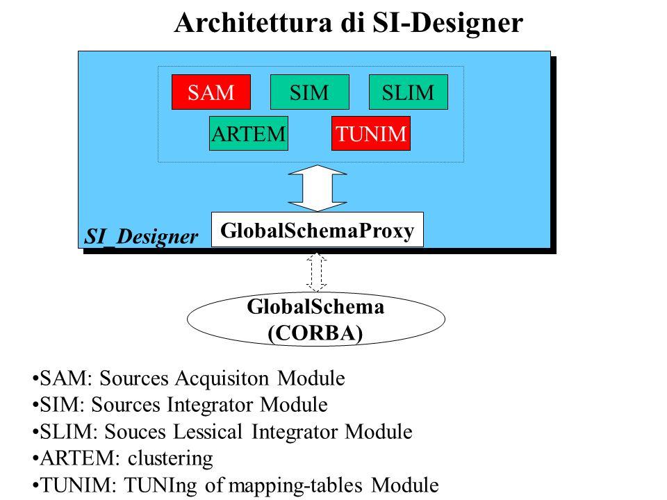 Architettura di SI-Designer