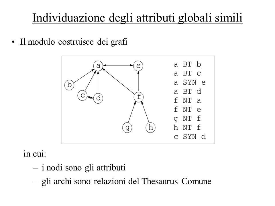 Individuazione degli attributi globali simili
