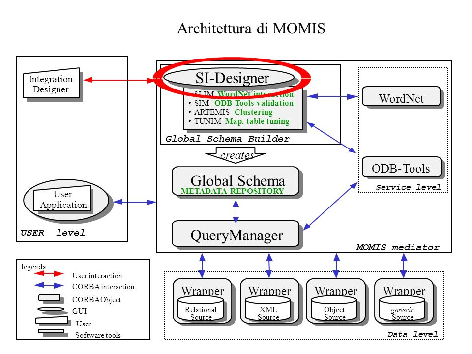 Architettura di MOMIS SI-Designer Global Schema QueryManager Wrapper
