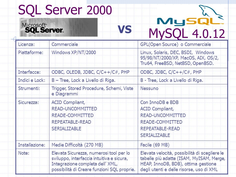 SQL Server 2000 MySQL VS Licenza: Commerciale