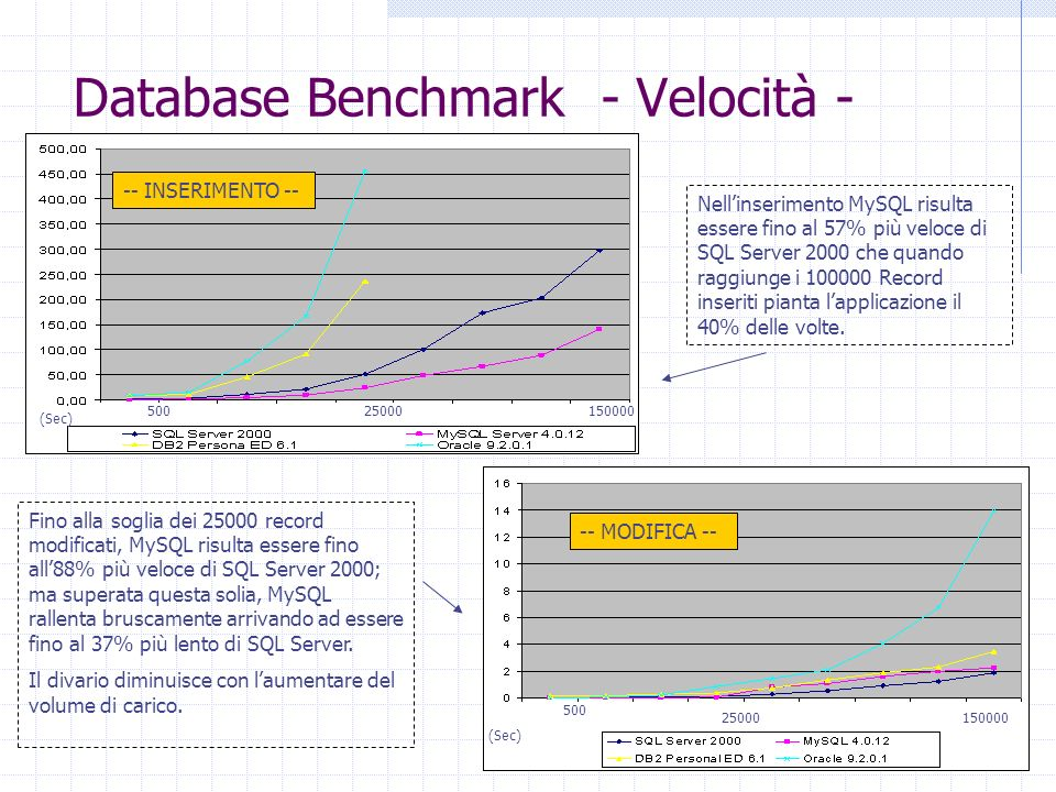 Database Benchmark - Velocità -