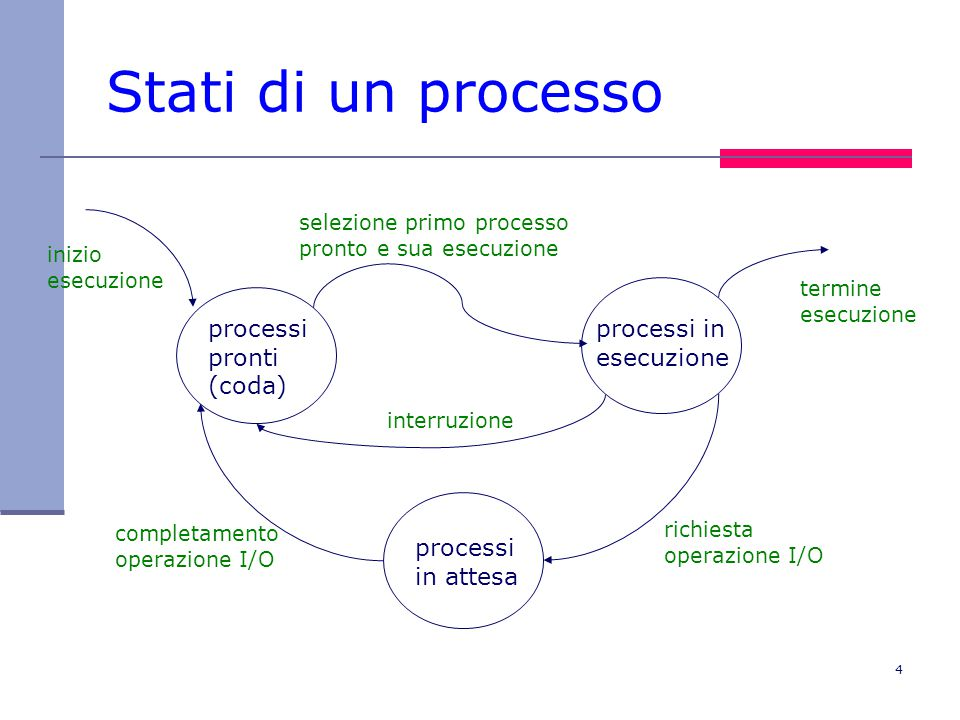 Stati di un processo processi pronti (coda) processi in esecuzione