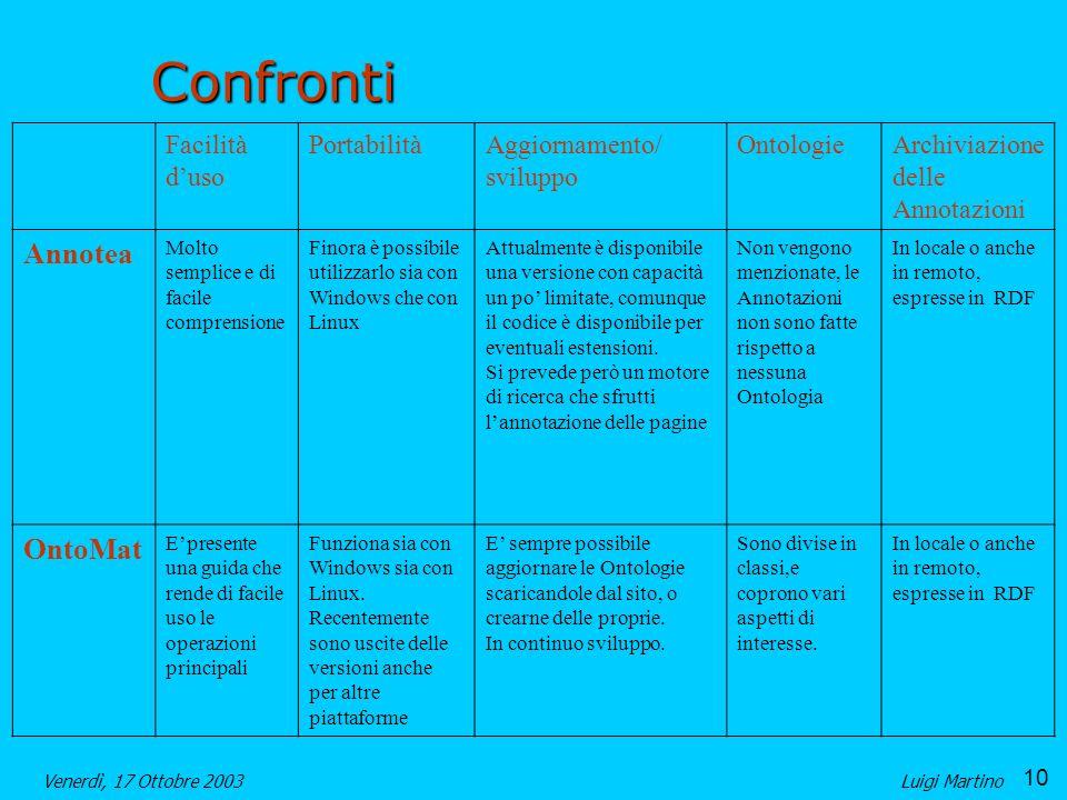 Confronti Annotea OntoMat Facilità d'uso Portabilità Aggiornamento/