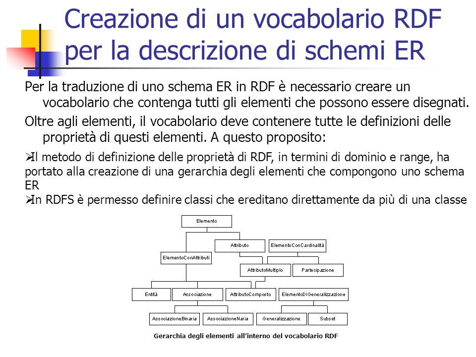 Creazione di un vocabolario RDF per la descrizione di schemi ER
