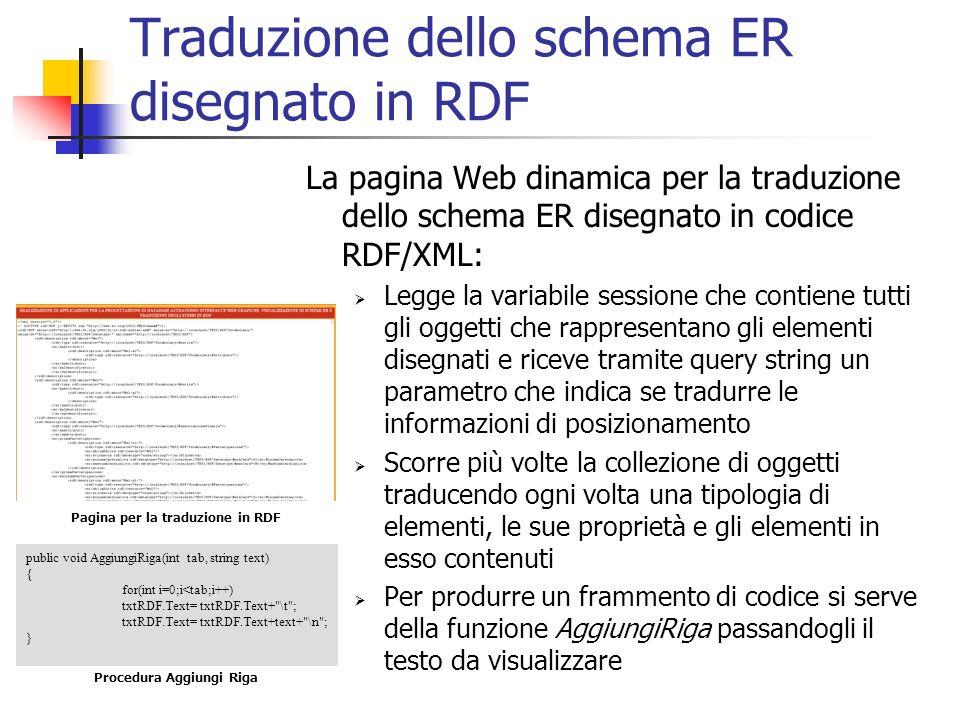 Traduzione dello schema ER disegnato in RDF