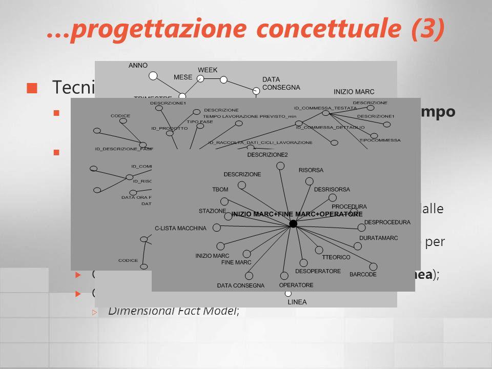 …progettazione concettuale (3)