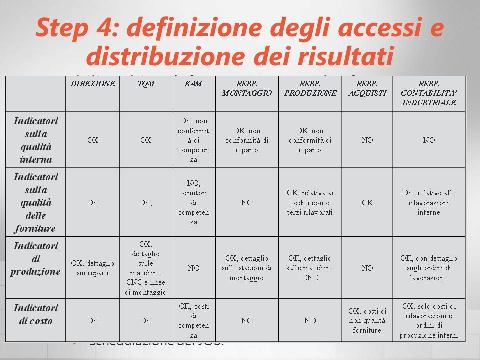 Step 4: definizione degli accessi e distribuzione dei risultati