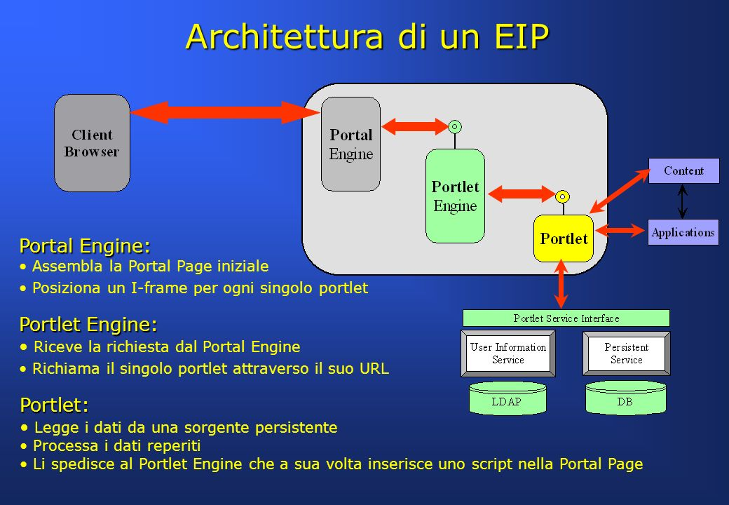 Architettura di un EIP Portal Engine: Portlet Engine: Portlet: