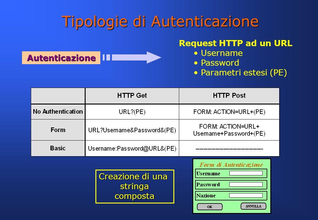 Tipologie di Autenticazione