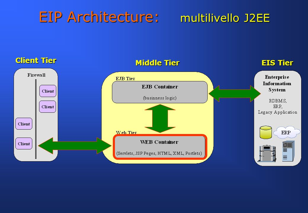 EIP Architecture: multilivello J2EE
