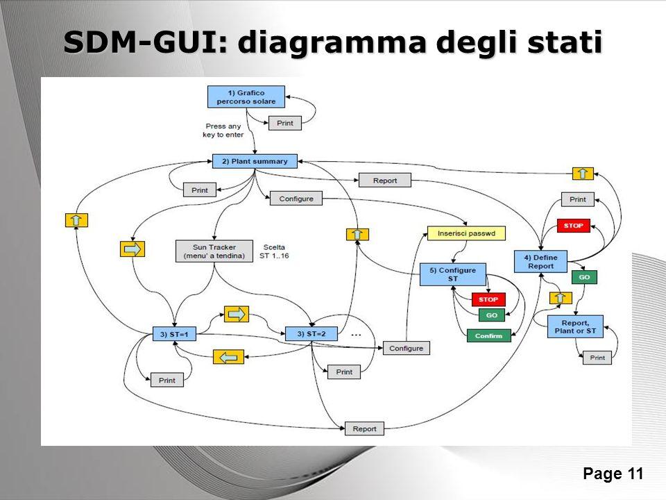 SDM-GUI: diagramma degli stati