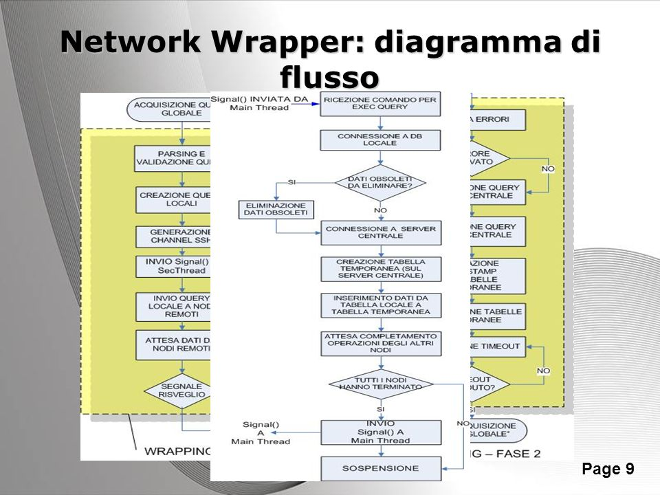 Network Wrapper: diagramma di flusso