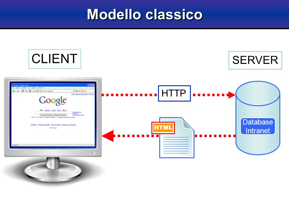 Modello classico CLIENT SERVER Database Intranet HTTP HTML