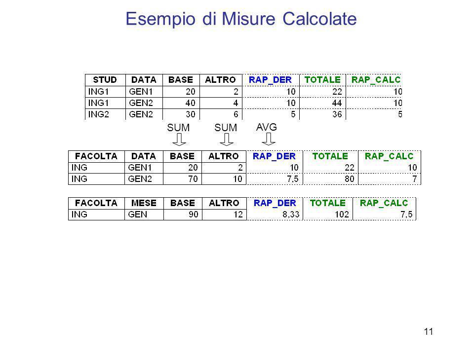 Esempio di Misure Calcolate