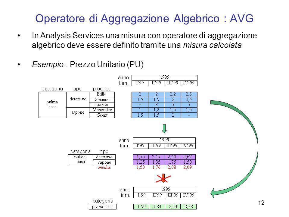 Operatore di Aggregazione Algebrico : AVG