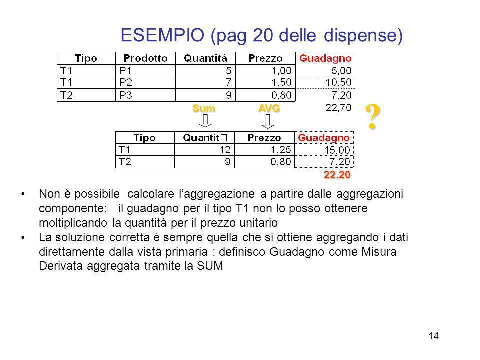 ESEMPIO (pag 20 delle dispense)