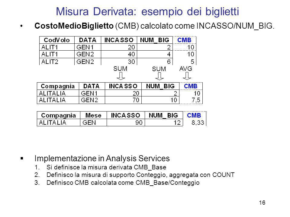 Misura Derivata: esempio dei biglietti