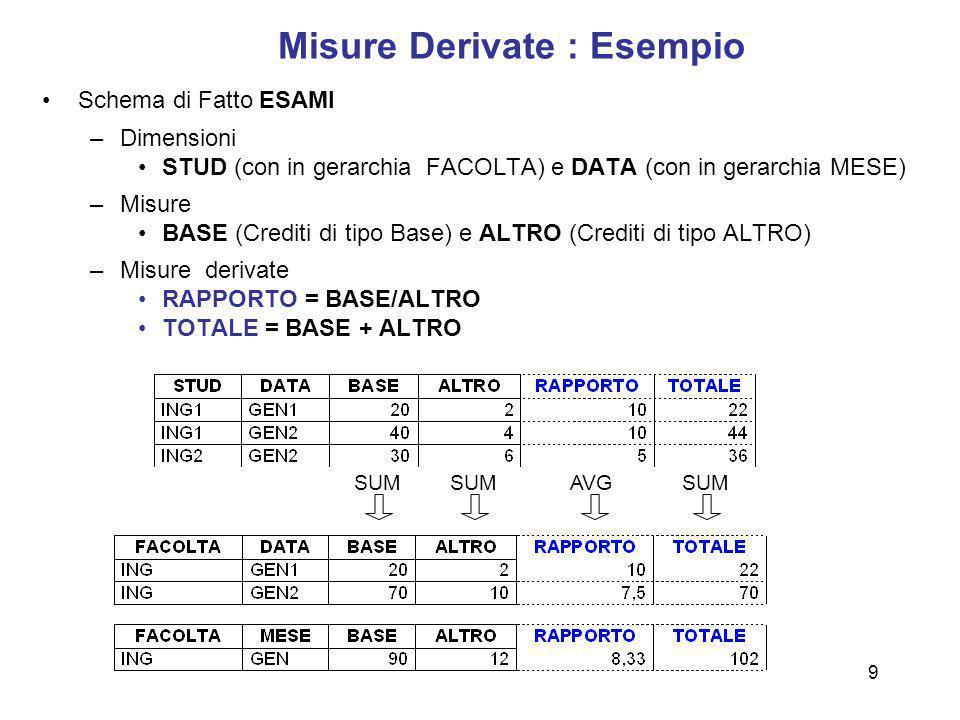 Misure Derivate : Esempio