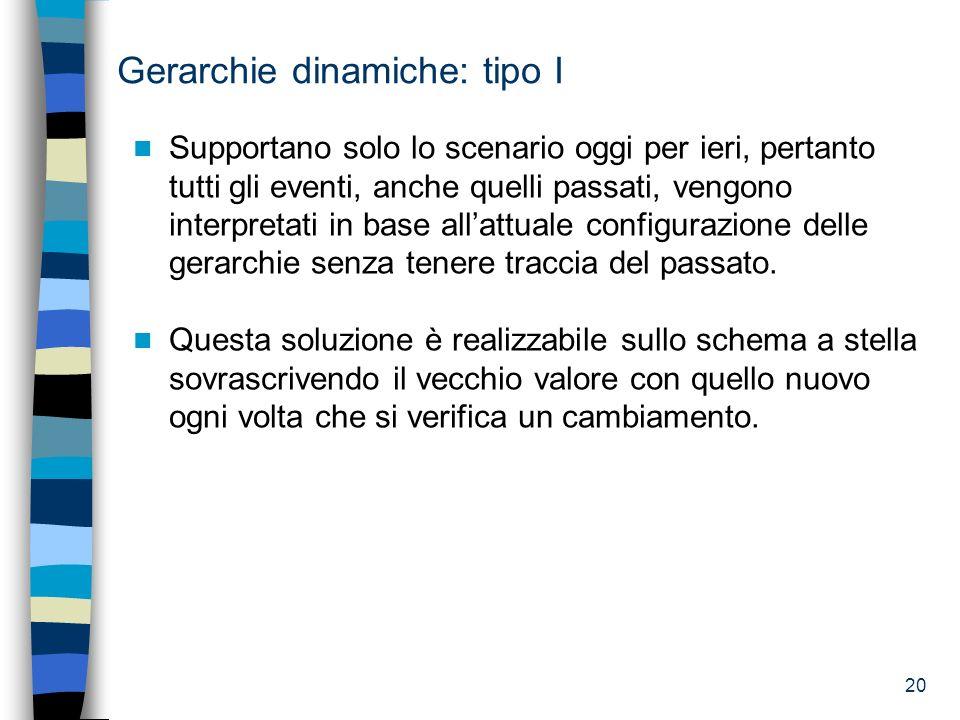 Gerarchie dinamiche: tipo I