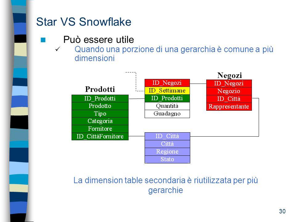 La dimension table secondaria è riutilizzata per più gerarchie