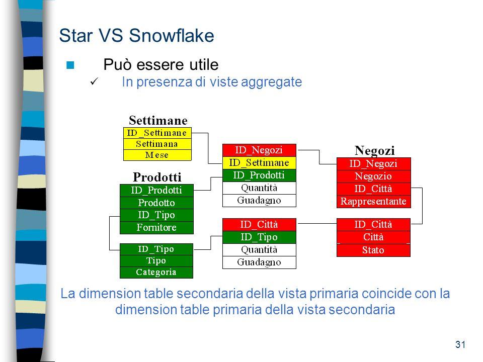 Star VS Snowflake Può essere utile In presenza di viste aggregate