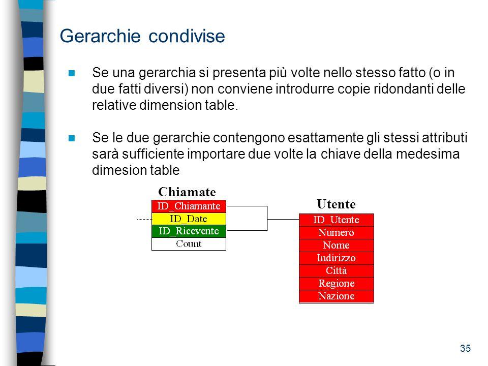 Gerarchie condivise