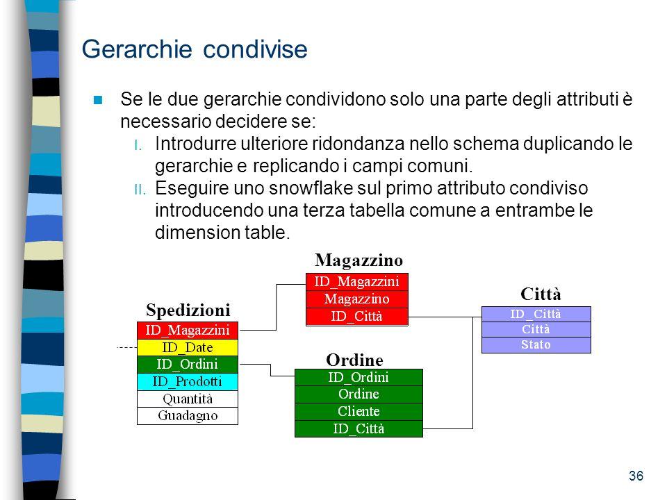 Gerarchie condivise Se le due gerarchie condividono solo una parte degli attributi è necessario decidere se: