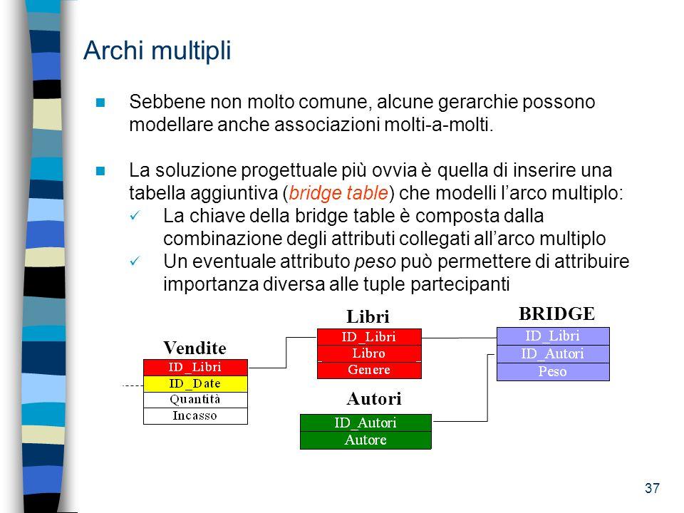 Archi multipli Sebbene non molto comune, alcune gerarchie possono modellare anche associazioni molti-a-molti.