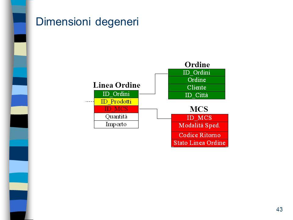 Dimensioni degeneri MCS Ordine Linea Ordine